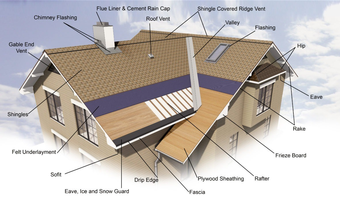 Roofing system elements